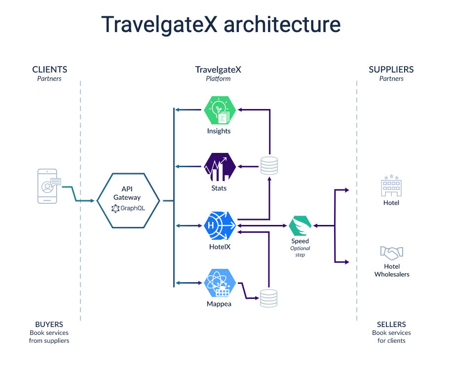 Indice API TravelgateX