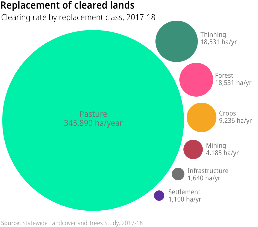 A chart showing Queensland's woody vegetation clearing rate for 2017-18 broken down by the purpose of land clearing (ie. the replacement class)
