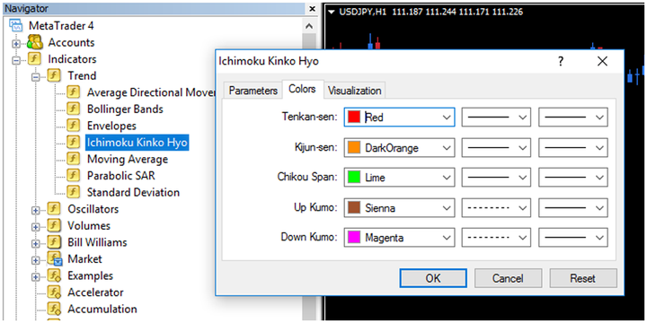 Chỉ báo Ichimoku indicator trong MT4