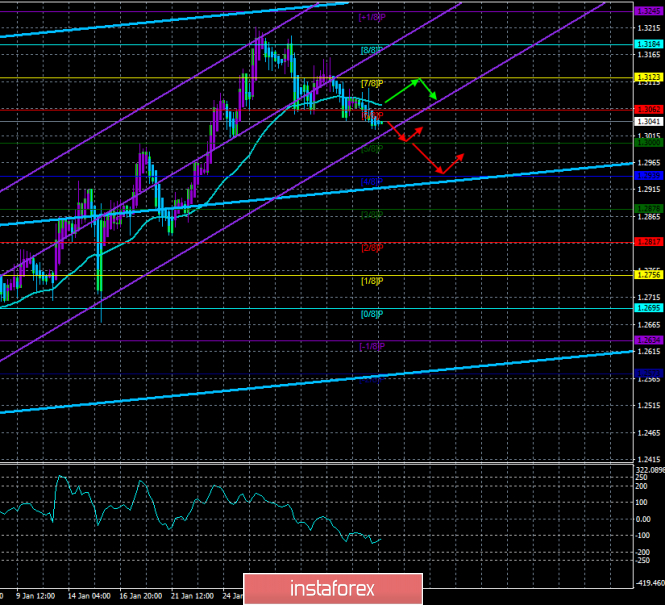 """GBP / USD. February 5th. The trading system. """"Regression Channels"""". Brexit: The collapse of hopes of Theresa May?"""