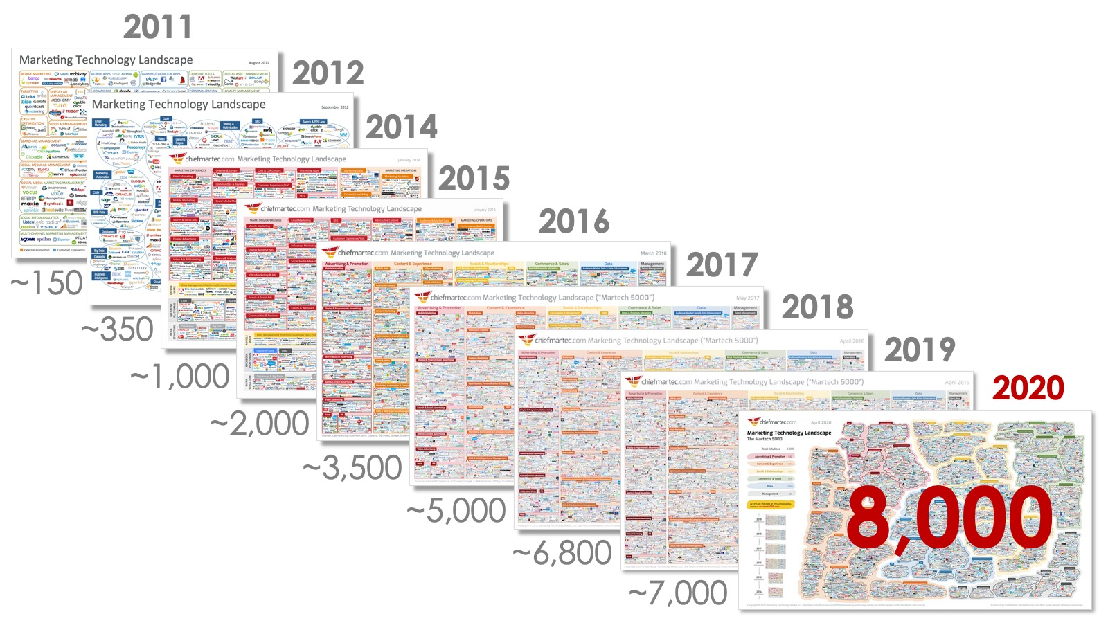 Martech over the years
