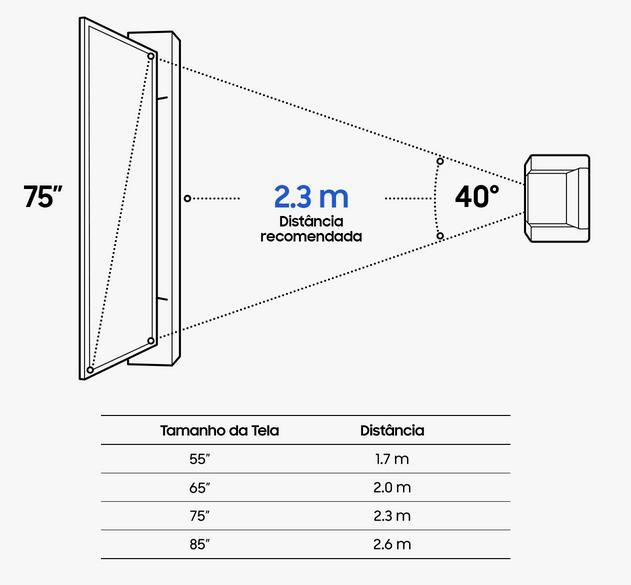 Tabela de distancia recomendada entre TV e sofá