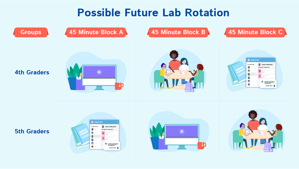 Chart Showing how one teacher might do lab rotation in the future