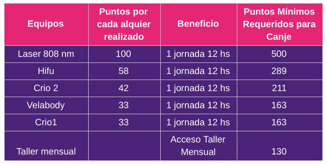tabla de puntos de programa de clientes VIP