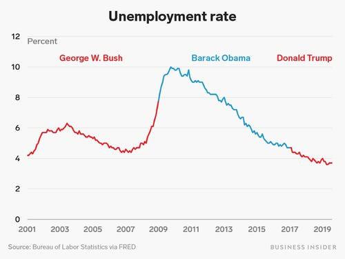 So sánh bức tranh nền kinh tế Mỹ dưới thời Donald Trump và 2 tổng thống tiền nhiệm ảnh 2