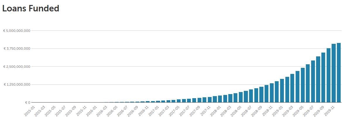 Volume leningen op Mintos is meer dan 4 miljard euro