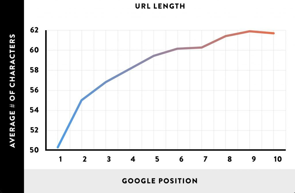 length of the url should be short to make it- seo friendly urls