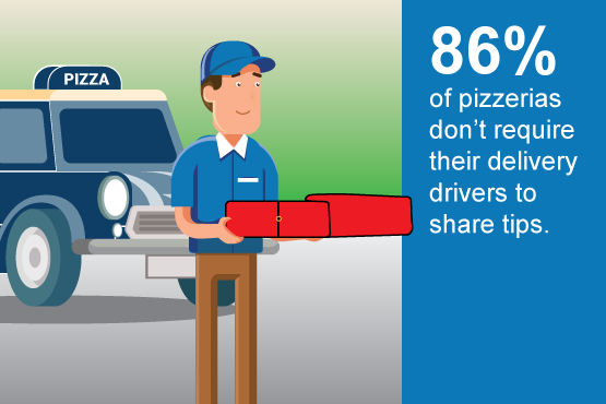 86% of pizzerias don't require their delivery drivers to share tips
