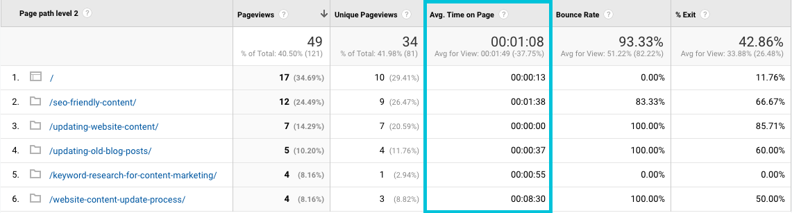 how to find average time on page for blog posts in Google Analytics
