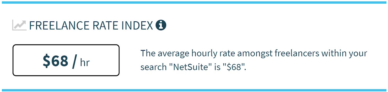 Average Freelance Rate for NetSuite Consultants