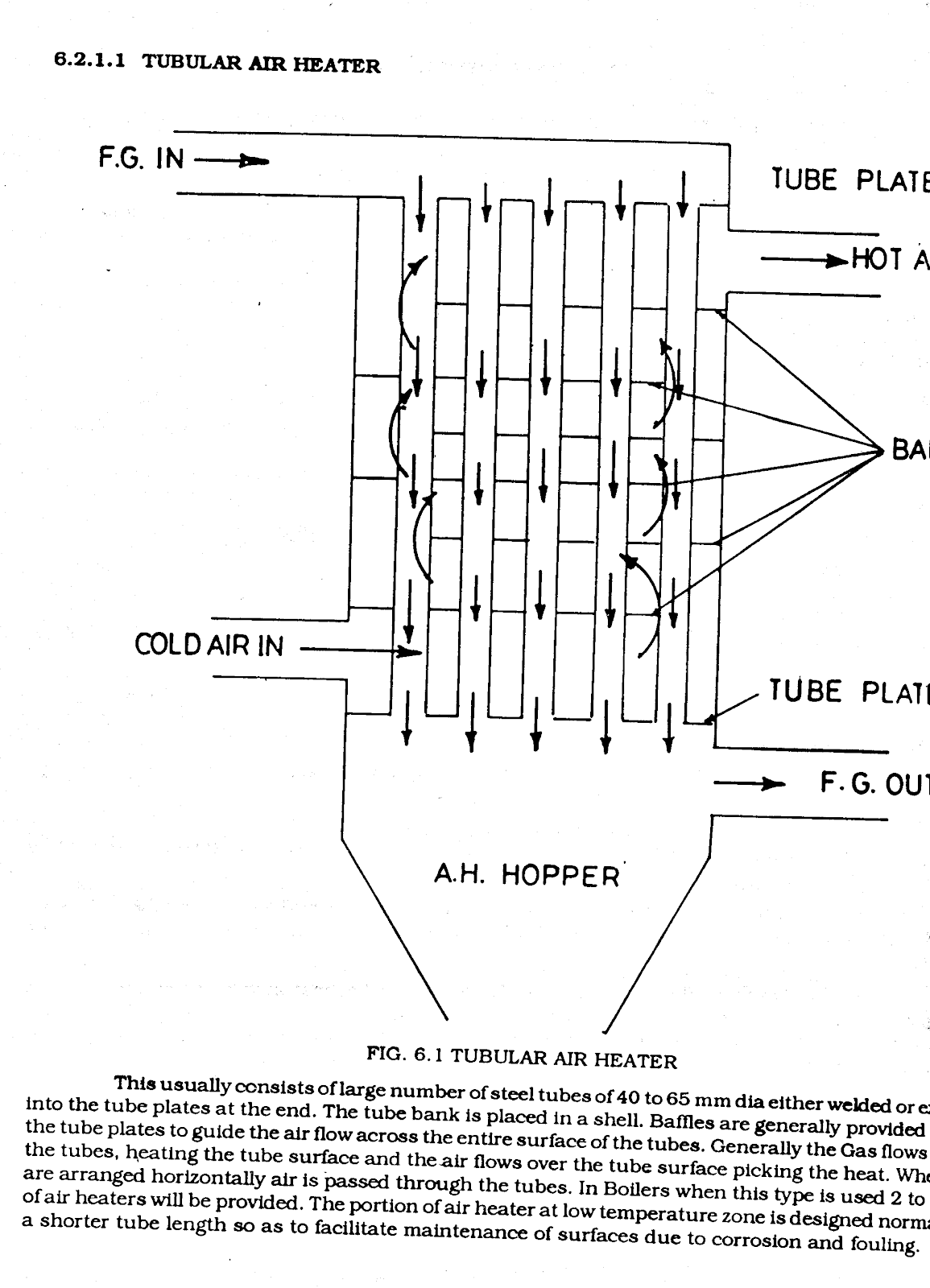 Air Pre Heater Thermal Power Plant Dry Steam Diagram Tubular Heaters And Plate Type Are Coming Under This Category The Not Generally Used In Large Capacity Boilers