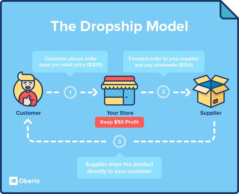 easy to understand dropshippping process diagram
