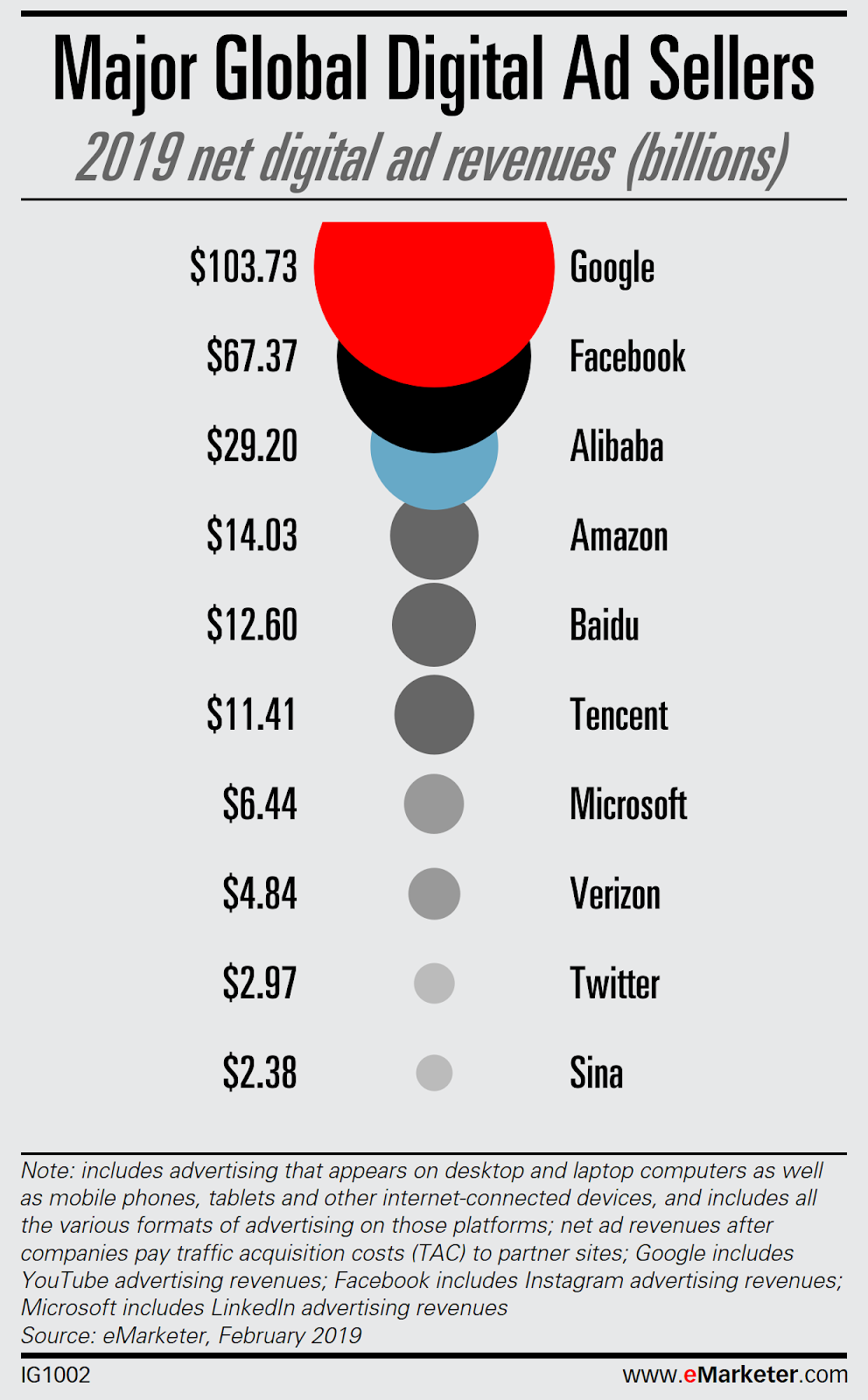 Major Global Digital Ad Sellers info graphic : Google $103.73bn; Facebook $67.37bn; Alibaba $29.20bn