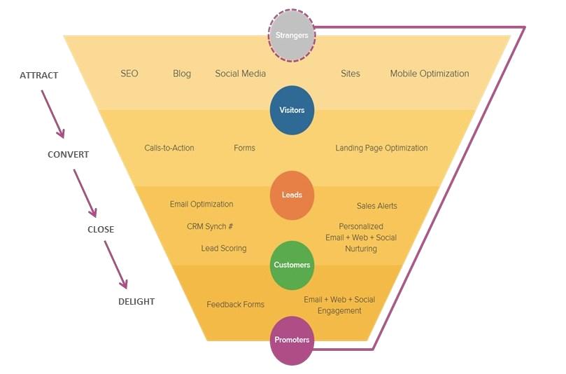 Inbound_Marketing_Funnel.png