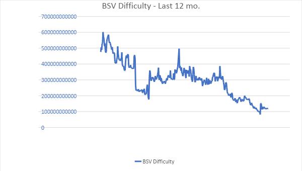 BSV Difficulty - Last 12 mo.