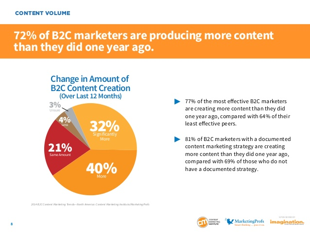 38 Content Marketing Stats That Every Marketer Needs to Know
