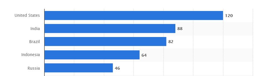 tabela statista