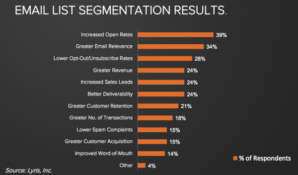 Micro Targeting and Segmentation