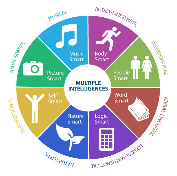 multiple-intelligences-learning-styles.jpg