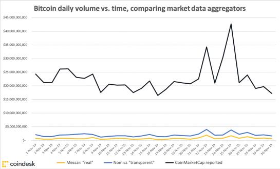 Volumen diario de transacciones de Bitcoin según 3 fuentes diferentes