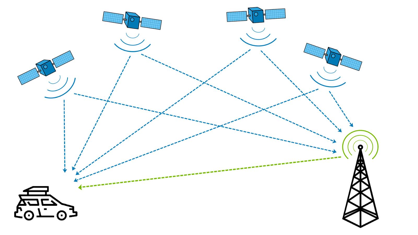 atlatec GPS satelite