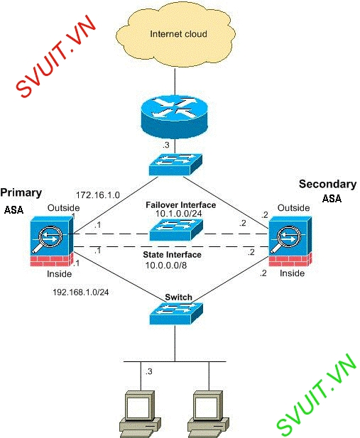 High Availability on Firewall Cisco ASA(2)