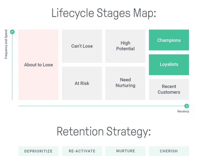 Omnisend's Lifecycle Stages