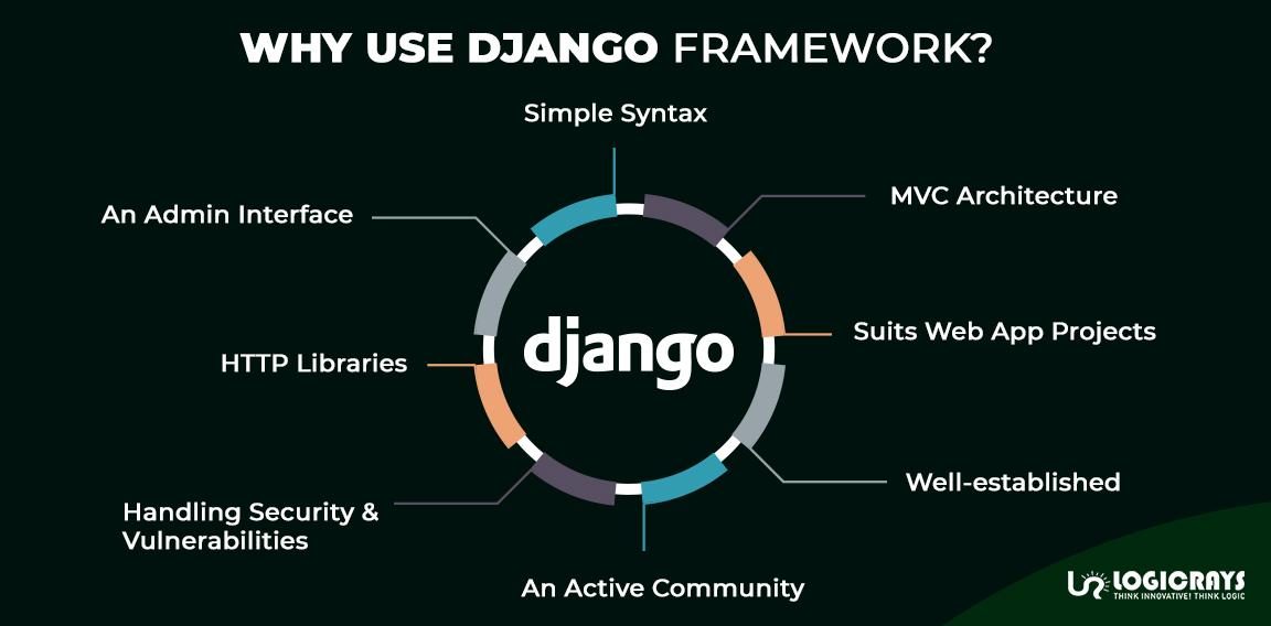 Use of Django Framework