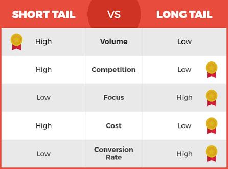 short tail vs long tail