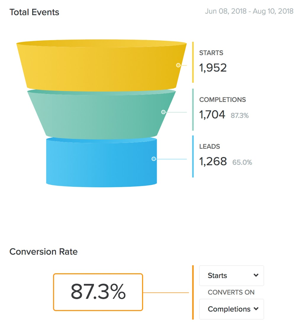 funnel graphic with conversion rate of 87.3%