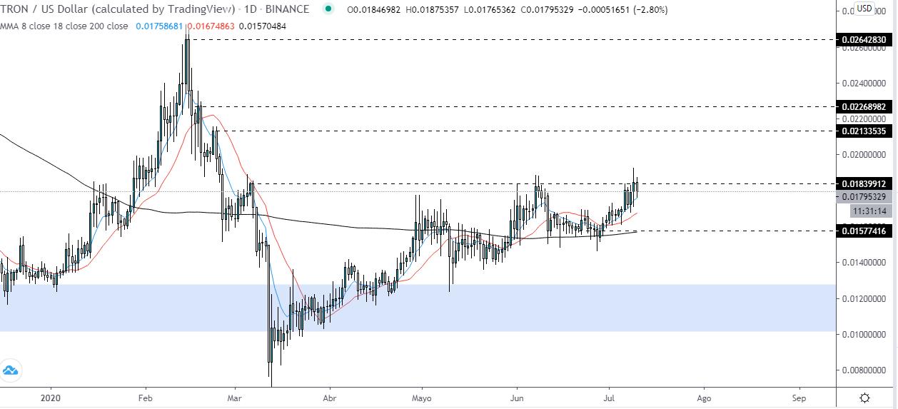 Análisis técnico del precio del TRX frente al USD. Fuente: TradingView.