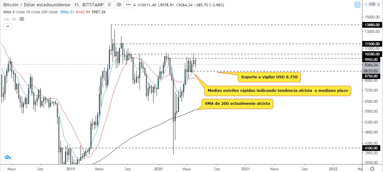 Análisis del precio del Bitcoin frente al Dólar estadounidense. Fuente: TradingView
