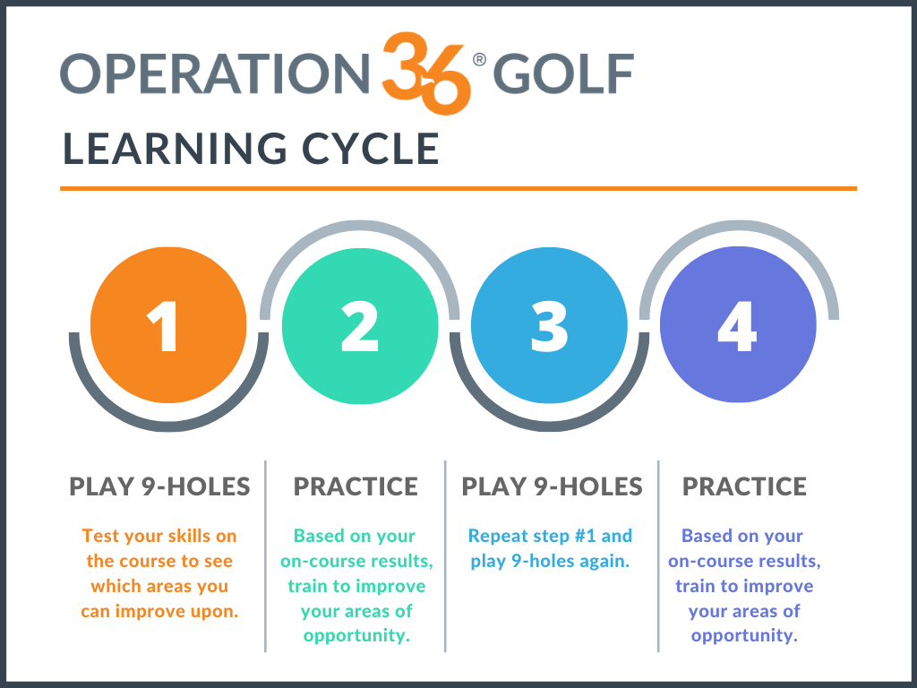 Operation 36 golf learning cycle. Play 9-holes to test your skills on the course. Then practice to improve the skills you need to. Repeat this process to improve faster.