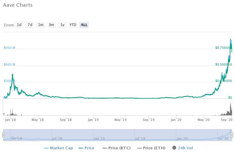 Aave historical data (CoinMarketCap)