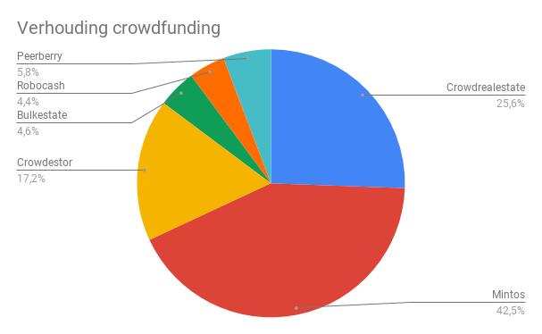 Verdeling crowdfundingplatformen Q2 2020