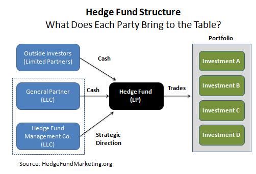 Starting A Hedge Fund | Hedge Fund Marketing Association