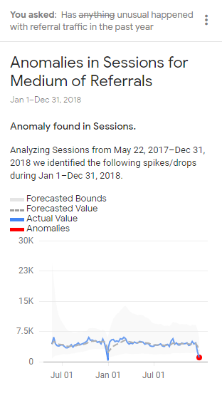 google analytics intelligence example of anomaly detection.