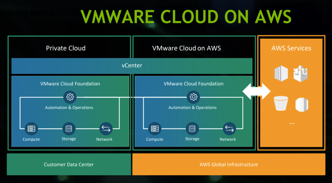 Image result for Nvidia and VMware opened hybrid cloud on AWS