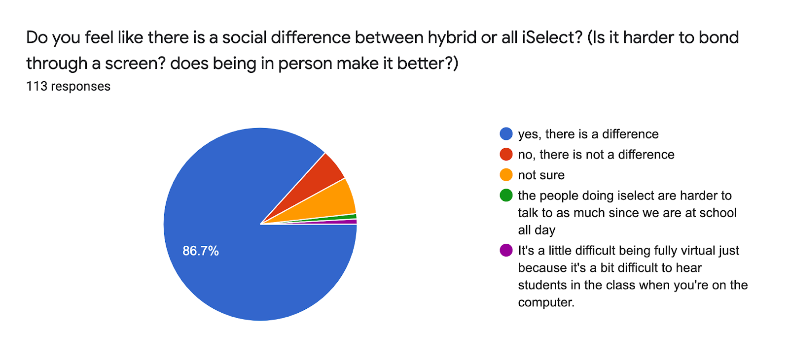 Forms response chart. Question title: Do you feel like there is a social difference between hybrid or all iSelect? (Is it harder to bond through a screen? does being in person make it better?). Number of responses: 113 responses.