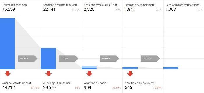 Une capture d'écran d'un tunnel (entonnoir) de conversion dans Google Analytics