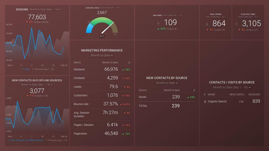 Monthly Marketing Performance Dashboard
