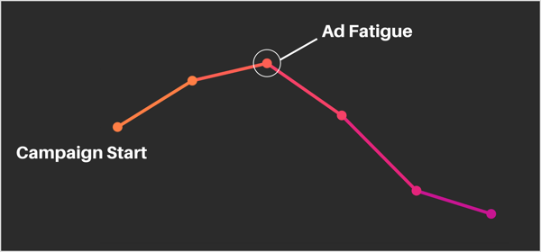 Attribution Ad Fatigue