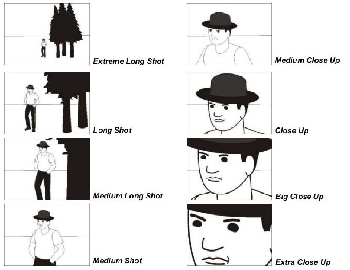 Teknik Pengambilan Gambar Bidang Pandang