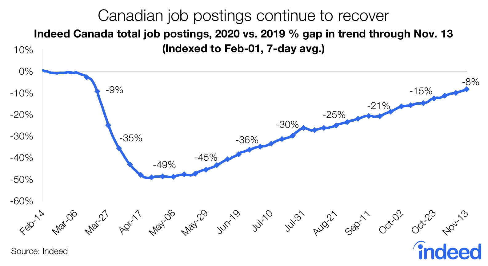 Line graph showing recovery for canadian job postings continues recovery but pace is slowing