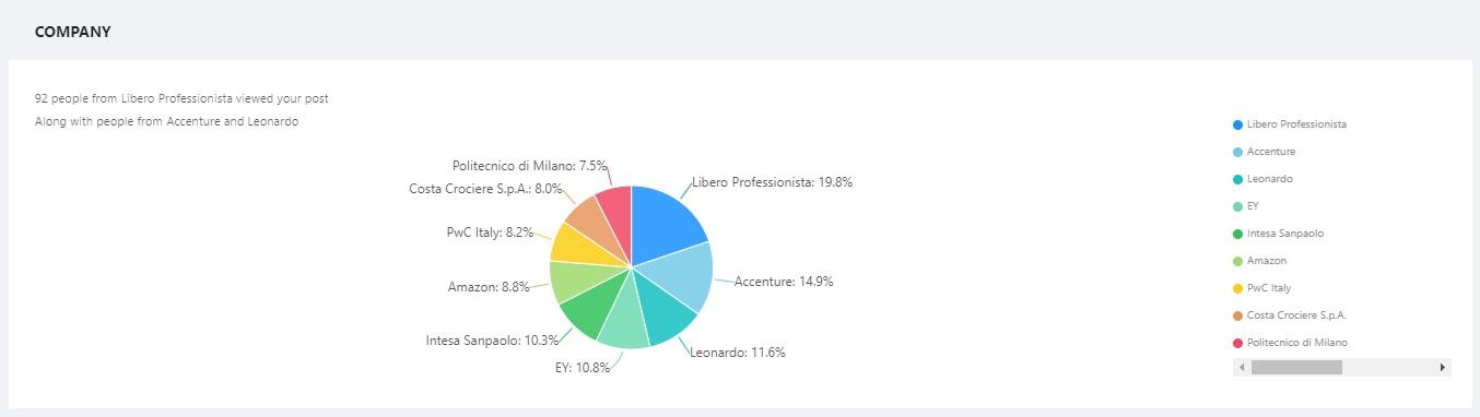 analizzare il profilo linkedin