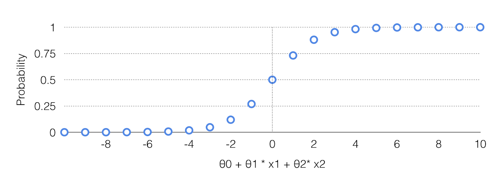 How to Predict Yes/No Outcomes Using Logistic Regression