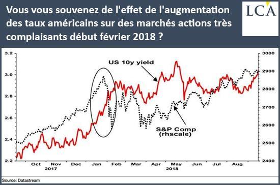 graphique - taux américains - marchés actions
