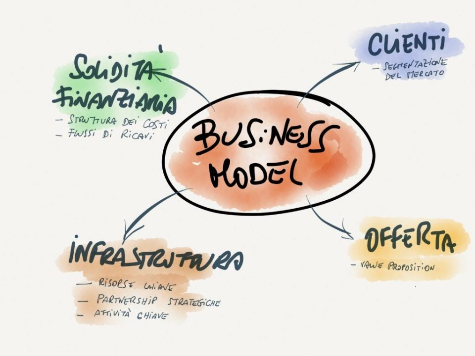 Definizione-e-caratteristiche-principali-di-un-Modello-di-Business-960x720
