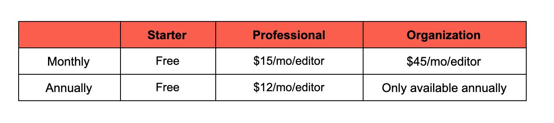 Figma price breakdown image