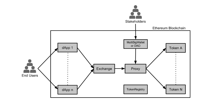 ZRX Ethereum Blockchain Graphic